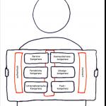 """Servicefähigkeiten und Servicekompetenzen als Servicemuskeln """"definieren"""""""