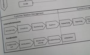 Prozessbeschreibung aus Kundensicht
