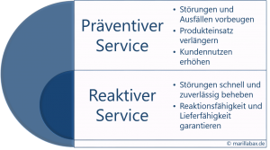 präventiver Service statt reaktiver Service