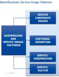 Service Imagefaktoren